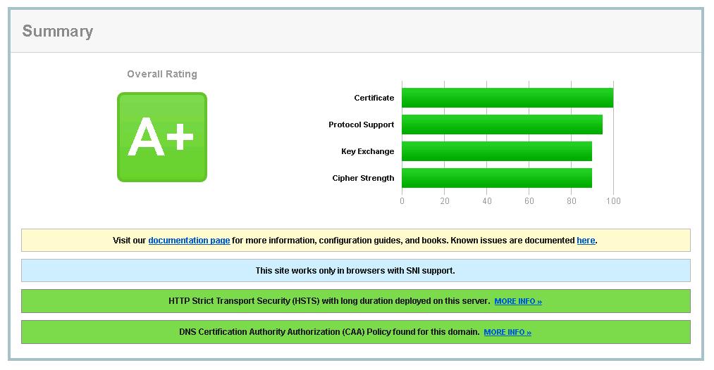 SSLabs výsledok testu speedweb.sk